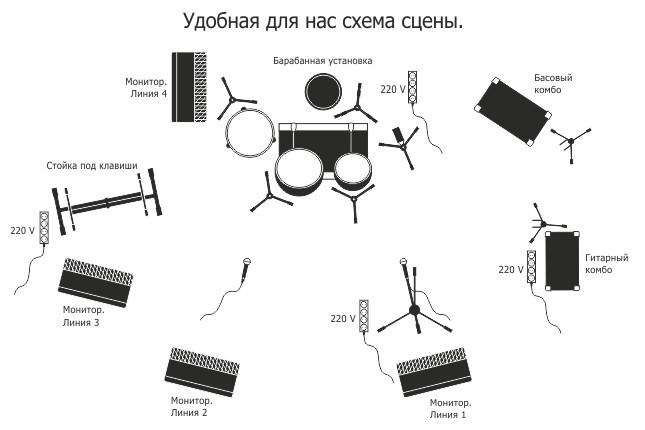 Схема сцены и технический